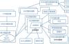 网站架构优化性能