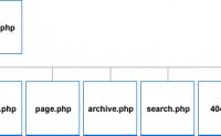 如何用WordPress搭建企业网站?