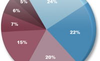 影响搜索引擎排名的因素2009年总览