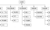 一般B2C的管理架构
