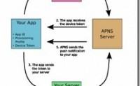 Apple推送通知服务教程 PART-1