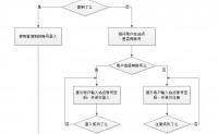 第三方平台账号登入流程总结