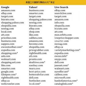 三大搜索引擎的广告主分析