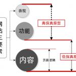 页面线框图教程(之五):玩转内容形式主义