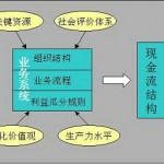 商业模式和商业模式创新