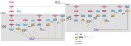 流程块使用示例
