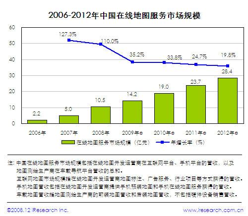2006-2012年中国互联网地图服务市场规模